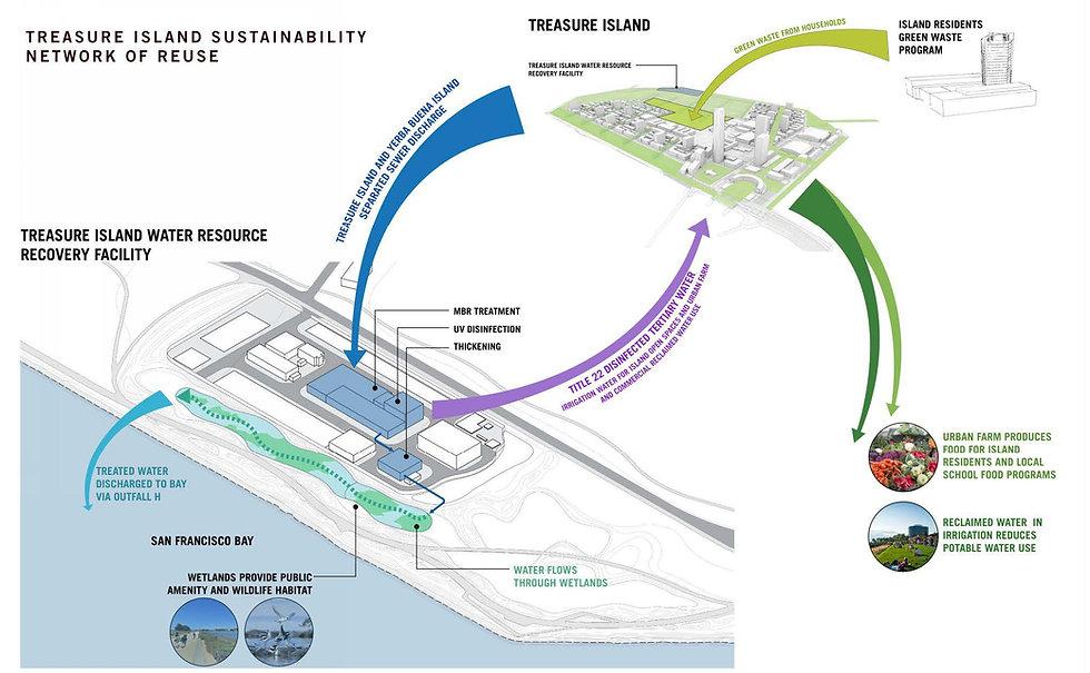 TI Wastewater Treatment Plant_ Presentat