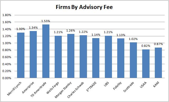Firms by advisory fee