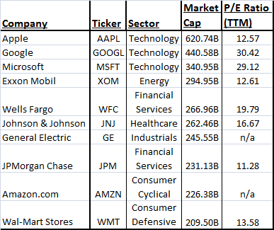 PE for top 10 U.S. domestic market cap