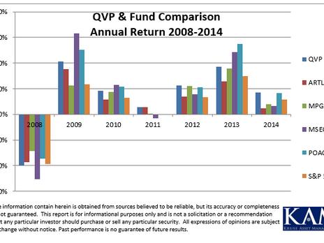 QVP vs. Morningstar's 2014 Top Funds