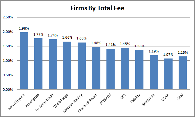 Firms by total fee