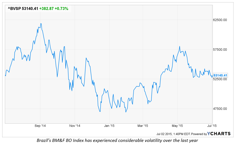 iQVP_Brazil Index.PNG