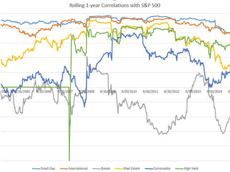 We've Updated Our Asset Allocation Models