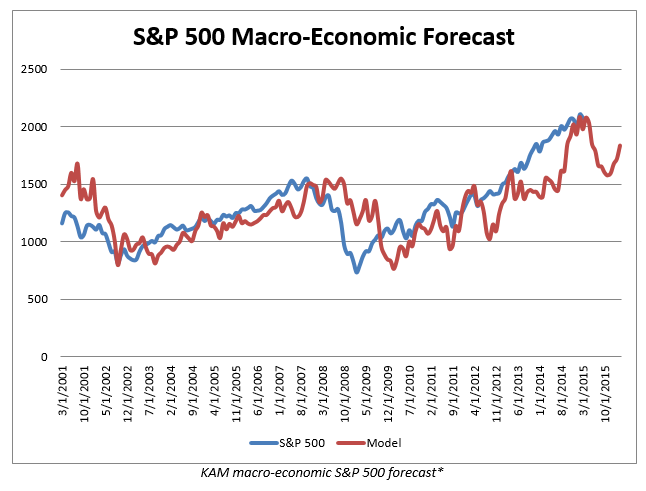 S&P500 Forecast_BearMarket.PNG