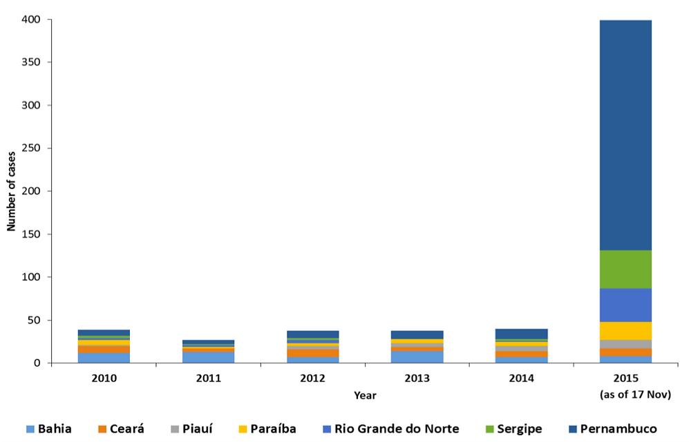 Número de casos de microcefalia identificados anualmente na região Nordeste mostrando um aumento incomum de casos de microcefalia em 2015: