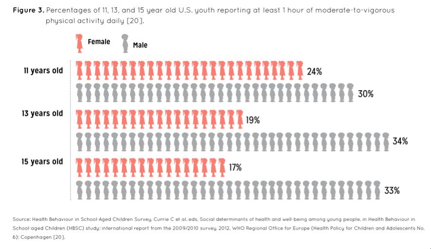 Atividade física entre jovens de 11, 13 e 15 anos de idade