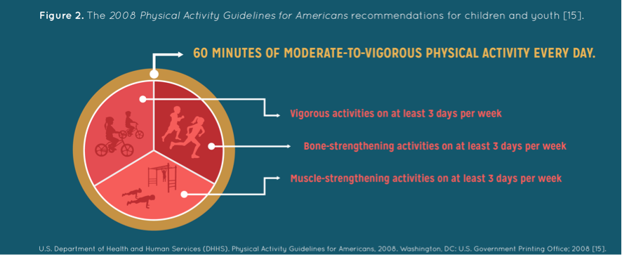 Guideline para atividade física