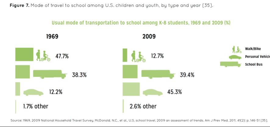 Modo de transporte para escola entre estudantes