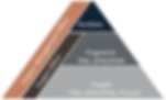 Pyramide-beschriftet.png