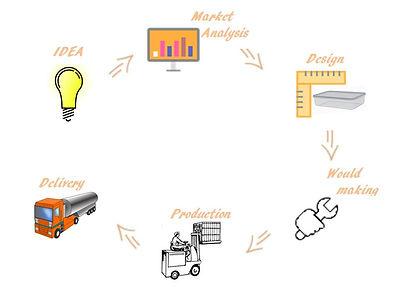 תהליך ייצור קוספאות פלסטיק