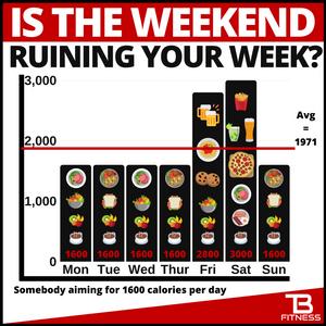 weekend calories ruining progress personal training