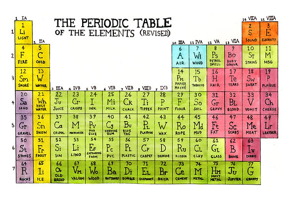 Periodic Table of the Elements (Revised) A2 Poster