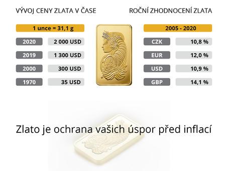 Zlato = ochrana Vašich úspor před inflací