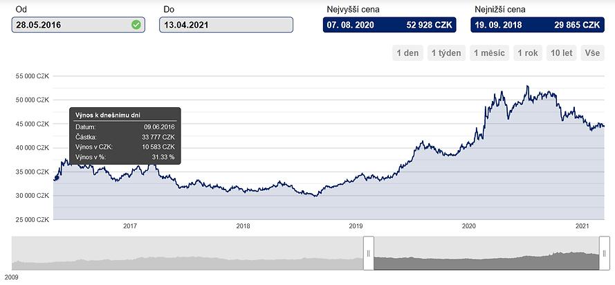 graf na stránky.png