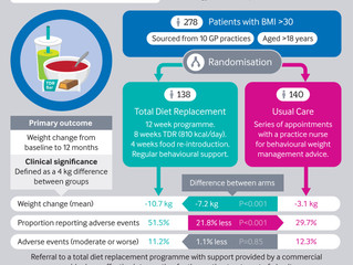 Weight management NHS vs LED - DROPLET study