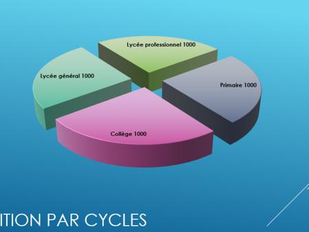 Attribution des premiers budgets par cycle