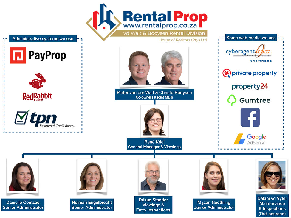rentalprop keystone structure Aug 2019.0