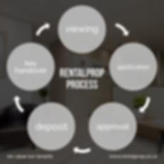 Rentalprop Proces