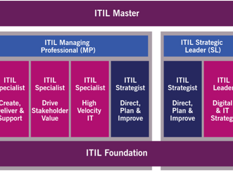 ITIL 4 Certification