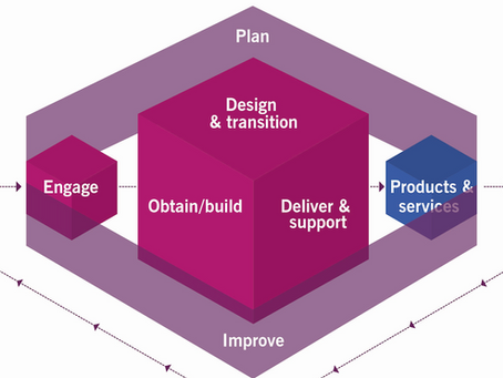 ITIL 4 Overview