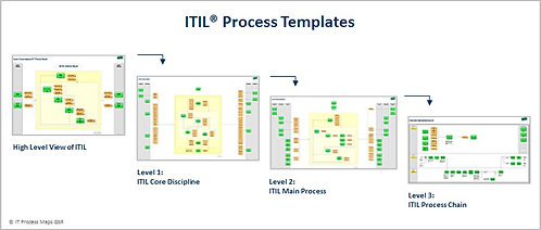 ITIL Process Maps For VISIO