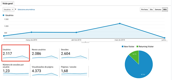 Google-Analytics-especialista-em-curativ