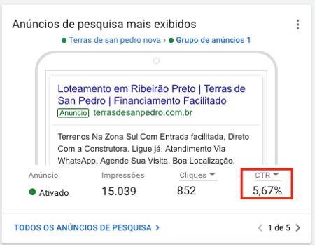 CTR Google Ads - Agência de marketing di