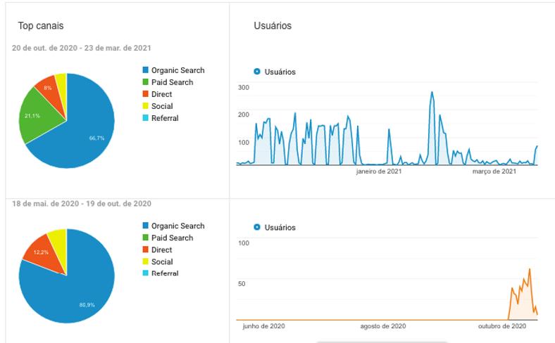 Top-canais-google-analytics.png