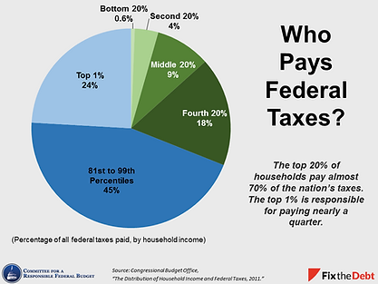3-whopaysfederaltaxes.png
