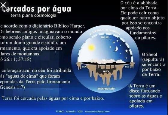 Flat Earth Brazil a Cúpula os Limites da Terra