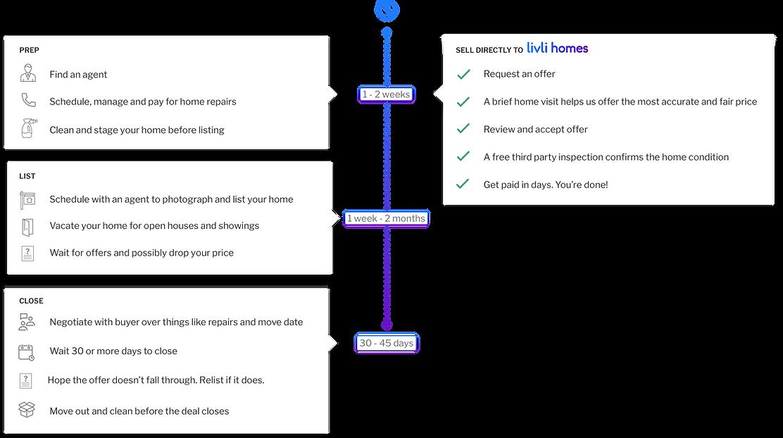 livli homes timeline comparison