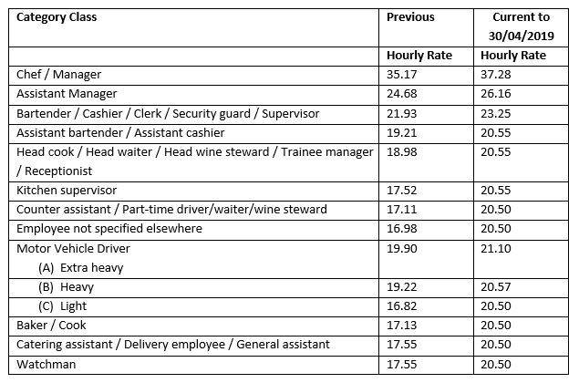 The wage increases applicable are as follows