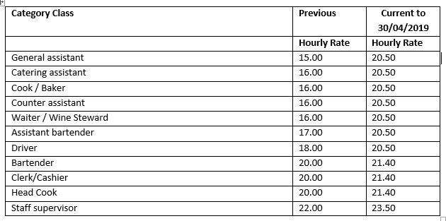The prescribed minimum wages for special function casual employees are as follows