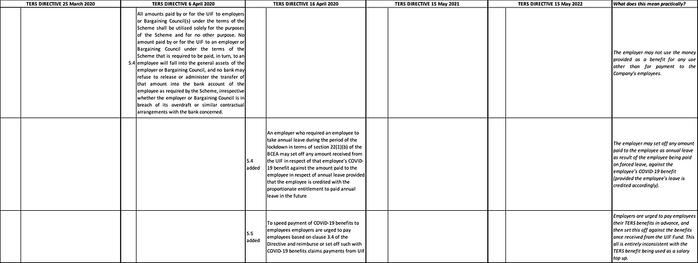 COVID-TERS Directive & Amendments - what does it mean?