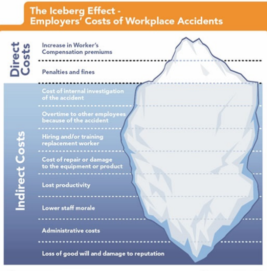 Financial Aspect: The iceberg effect