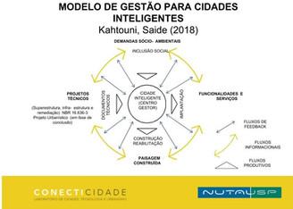 Apresentação: MODELO DE GESTÃO PARA CIDADES INTELIGENTES