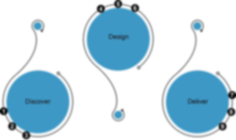Delivery Approach - Propel UX