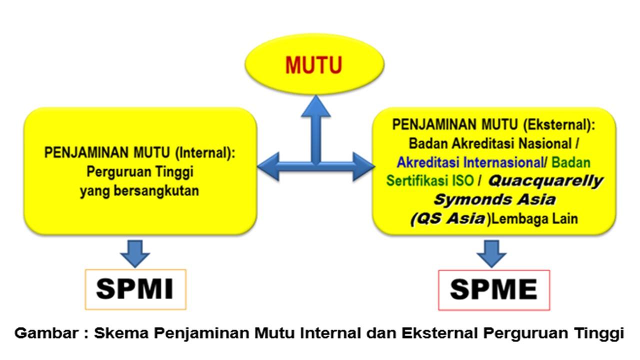 Menakar mutu perguruan tinggi indonesia beranda lsp3i ccuart Choice Image