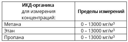 ИКД-органика  для измерения концентраций:Пределы измерений Метана   0 – 13000 мг/м3 Этан   0 – 13000 мг/м3 Пропана   0 – 13000 мг/м3