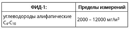 ФИД-1:Пределы измерений углеводороды алифатические С4-С102000 – 12000 мг/м3