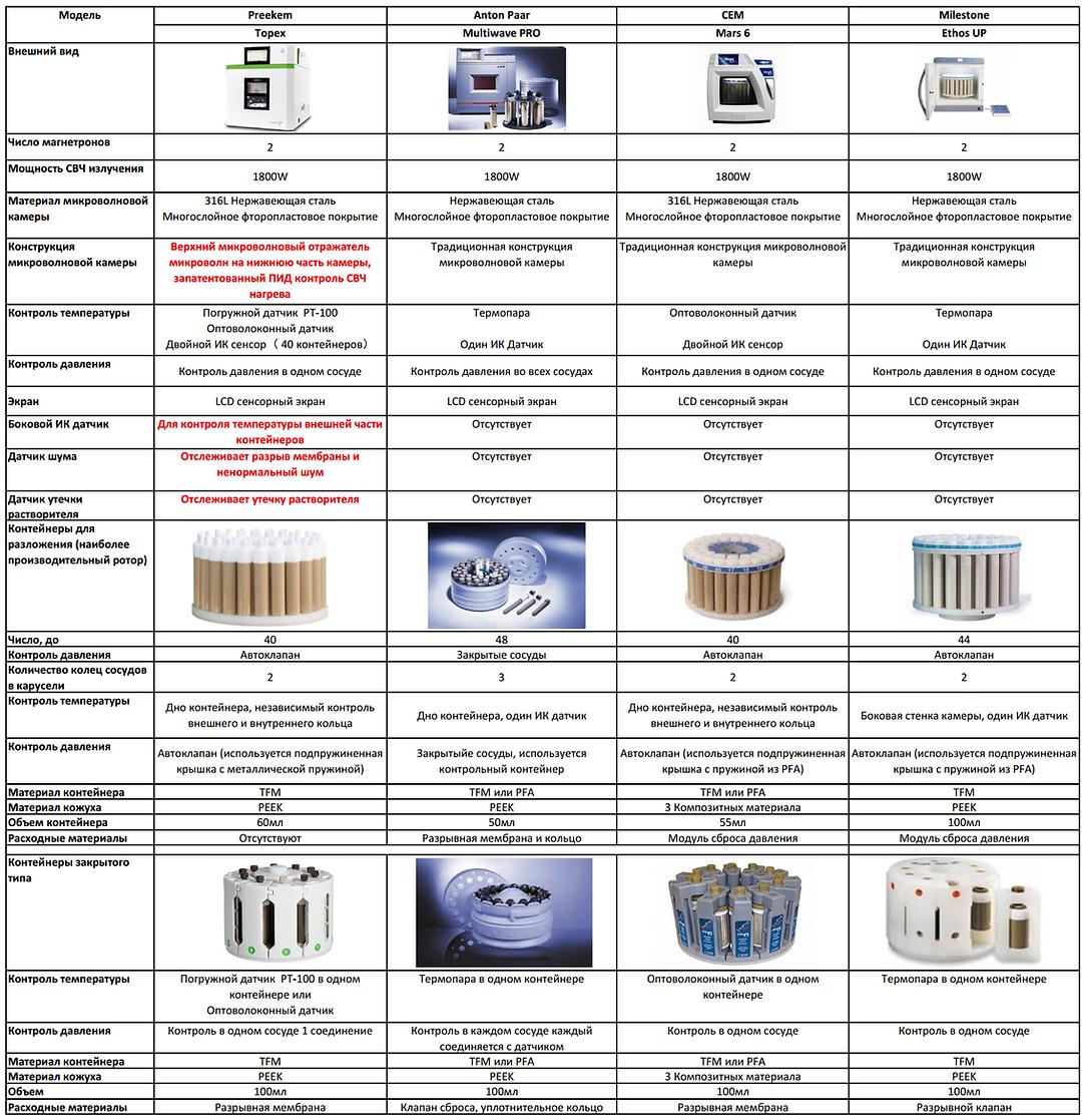 Сравнение микроволновой системы пробоподготовки TOPEX+ PreeKem с системами Multiwave PRO, Mars 6, Ethos UP