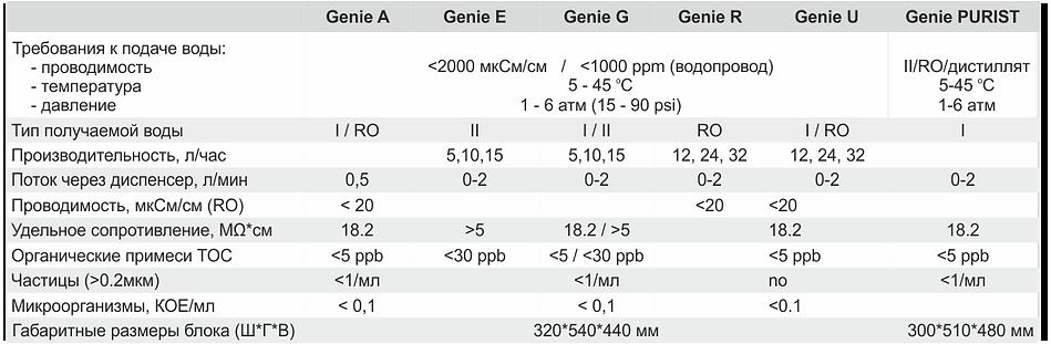 Таблица Genie.png