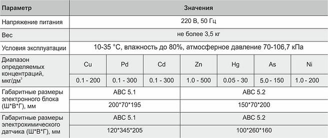 Таблица характеристики АВС.png