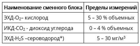 Наименование сменного блокаПределы измерений ЭХД-О2– кислород5 – 30 % объемных ИКД-CO2 - диоксид углерода0 – 4 % объемных ЭХД-H2S –сероводород*)5 – 30 мг/м3