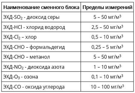 Наименование сменного блокаПределы измерений ЭХД-SO2 - диоксид серы5 – 50 мг/м3 ЭХД-HCl - хлорид водород2,5 – 50 мг/м3 ЭХД-Cl2 – хлор0,5 – 10 мг/м3 ЭХД-CHO – формальдегид0,25 – 5 мг/м3 ЭХД-CHO – метанол5 – 50 мг/м3 ЭХД-NO2 - диоксида азота1 – 10 мг/м3 ЭХД-O3 - озона0,1 – 10 мг/м3 ЭХД-CO - оксида углерода10 – 100 мг/м3