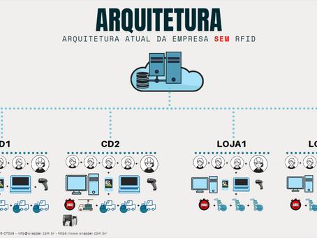 Processos das Empresas sem/com RFID