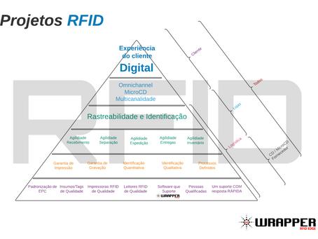 Pirâmide dos Projetos RFID