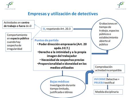 Empresa, trabajadores y detectives privados