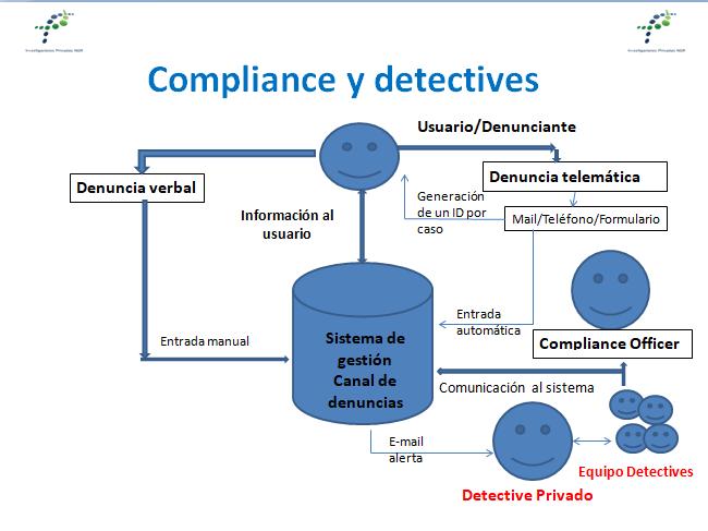 Compliance Detectives Privados