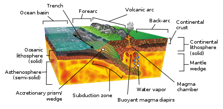Cascadia Subduction Zone: What is it?